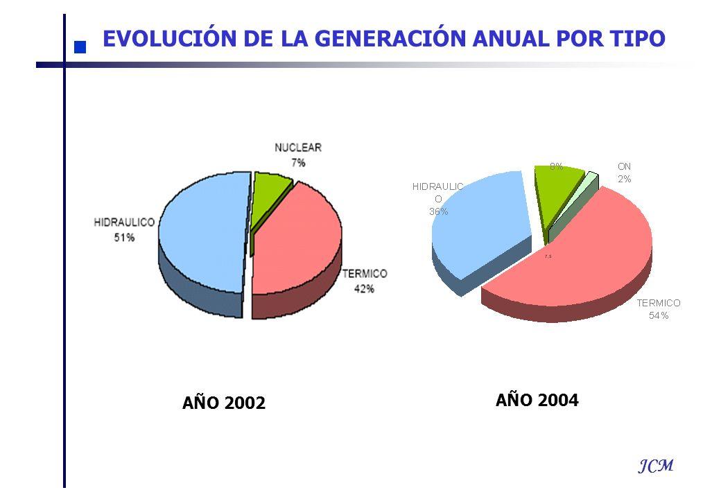 JCM AÑO 2002 AÑO 2004 EVOLUCIÓN DE LA GENERACIÓN ANUAL POR TIPO