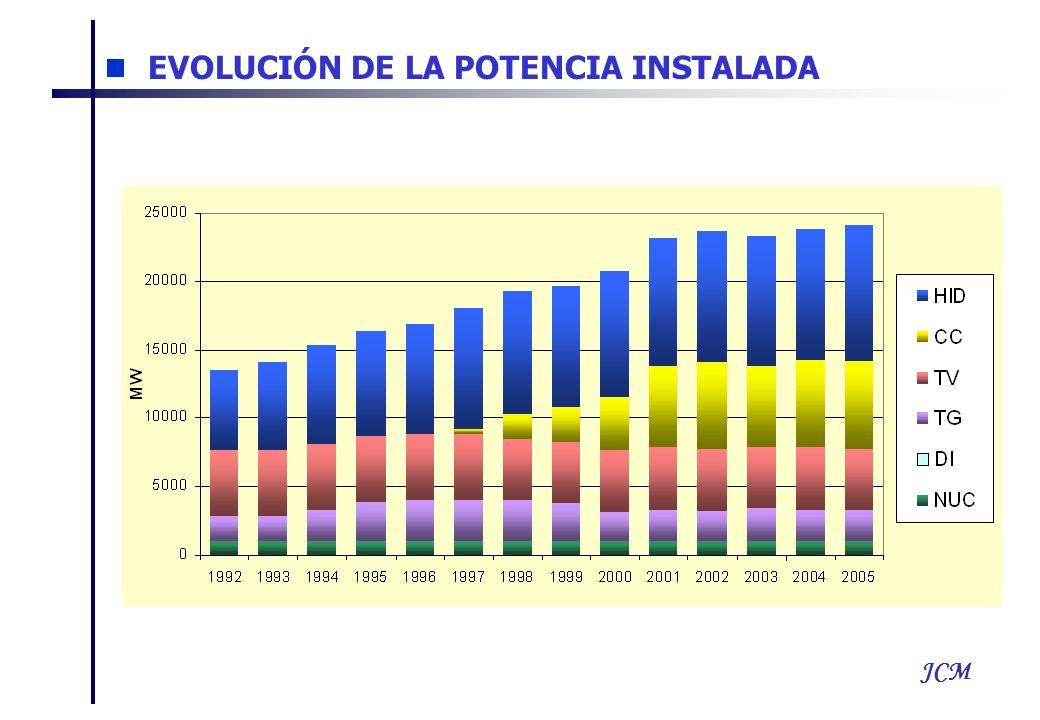 JCM EVOLUCIÓN DE LA POTENCIA INSTALADA