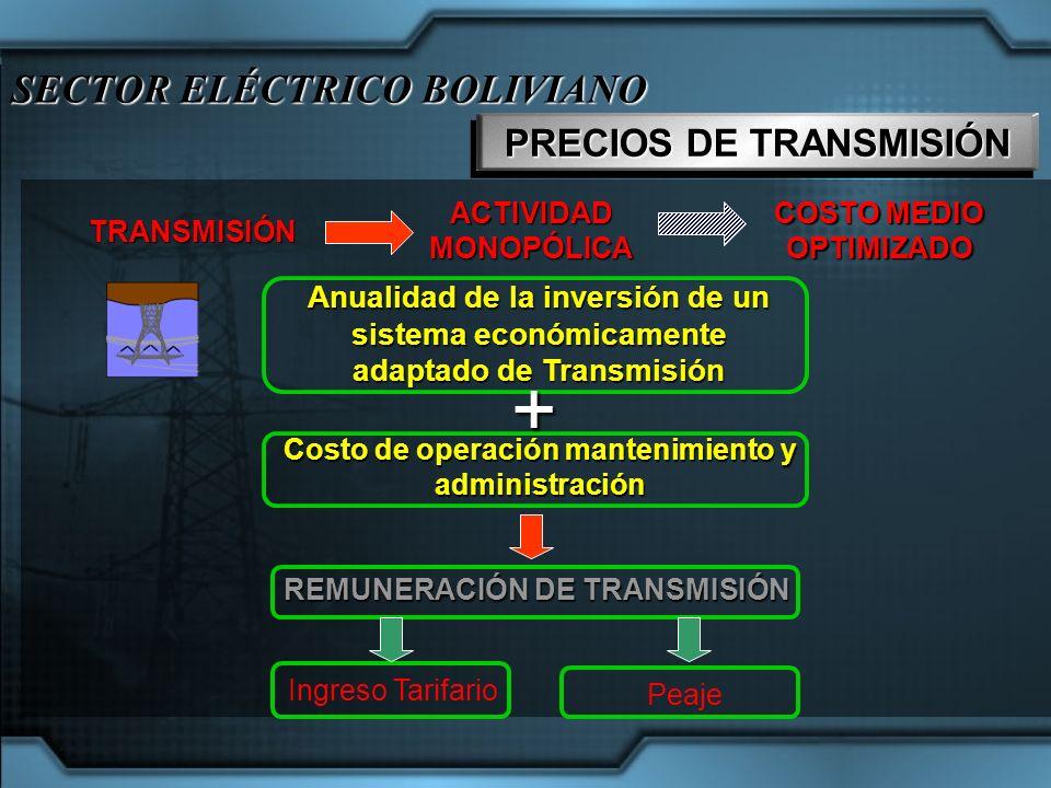 SECTOR ELÉCTRICO BOLIVIANO PRECIOS DE TRANSMISIÓN TRANSMISIÓN ACTIVIDADMONOPÓLICA Anualidad de la inversión de un sistema económicamente adaptado de T