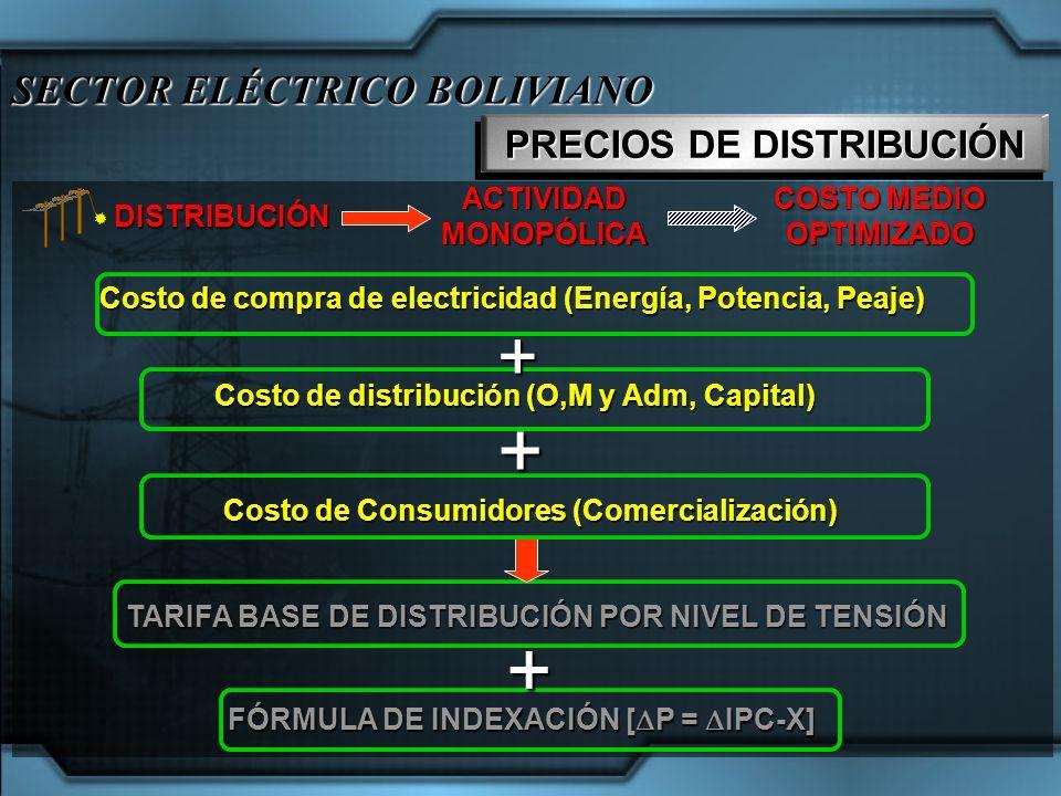 SECTOR ELÉCTRICO BOLIVIANO PRECIOS DE DISTRIBUCIÓN DISTRIBUCIÓN COSTO MEDIO OPTIMIZADO ACTIVIDADMONOPÓLICA Costo de compra de electricidad (Energía, P