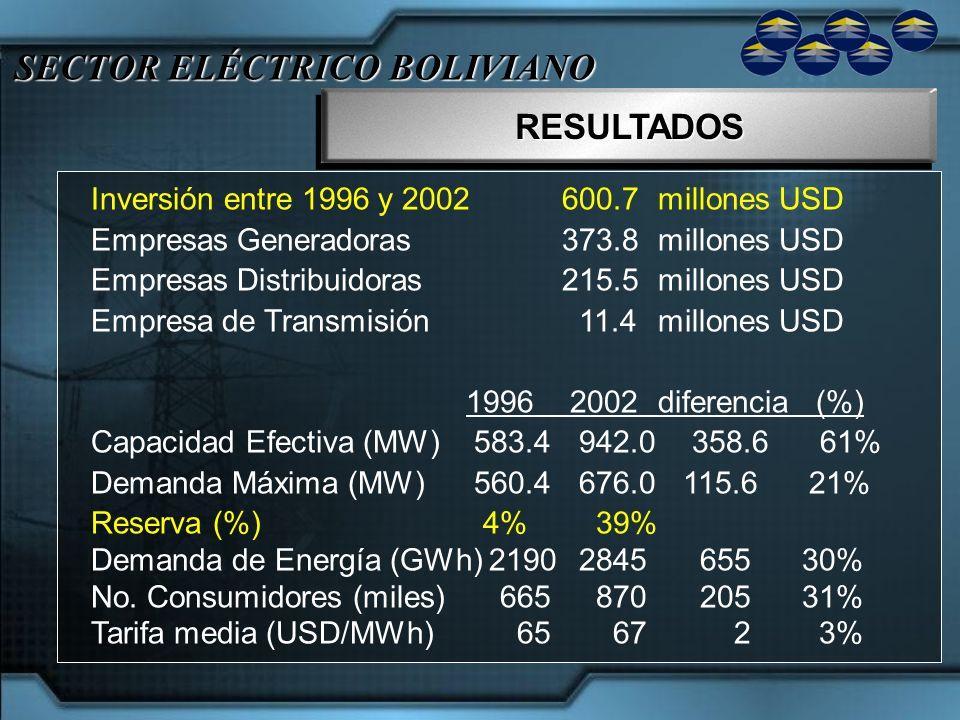 SECTOR ELÉCTRICO BOLIVIANO RESULTADOSRESULTADOS Inversión entre 1996 y 2002600.7millones USD Empresas Generadoras 373.8millones USD Empresas Distribui