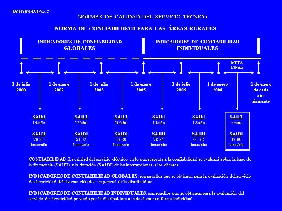 NORMAS DE CALIDAD DEL SERVICIO TÉCNICO NIVELES DE TENSIÓN O VOLTAJE DIAGRAMA No.