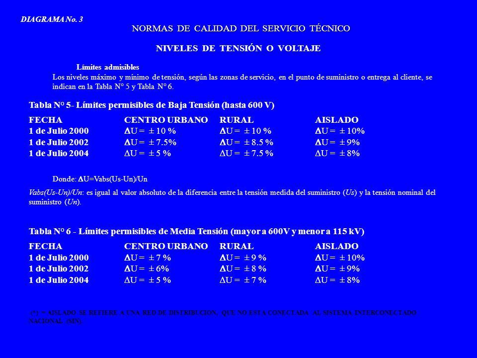 1 de enero 2003 1 de enero 2004 1 de enero 2005 1 de enero 2006 1 de enero 2007 1 de enero 2008 ETAPA INTERMEDIAETAPA FINAL NORMAS DE CALIDAD DEL SERVICIO COMERCIAL NIVELES DE CALIDAD COMERCIAL GARANTIZADOS A CADA CLIENTE REPOSICIÓN DEL SUMINISTRO DESPUÉS DE UNA INTERRUPCIÓN INDIVIDUAL 6-horas Muy Alta Densidad 8-horas Alta Densidad 8-horas Densidad Intermedia 12-horas Baja Densidad 24-horas Muy Baja Densidad 3-horas Muy Alta Densidad 4-horas Alta Densidad 4-horas Densidad Intermedia 6-horas Baja Densidad 18-horas Muy Baja Densidad DIAGRAMA No.