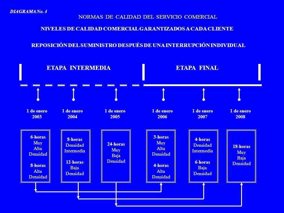 1 de enero 2003 1 de enero 2004 1 de enero 2005 1 de enero 2006 1 de enero 2007 1 de enero 2008 ETAPA INTERMEDIAETAPA FINAL NORMAS DE CALIDAD DEL SERV