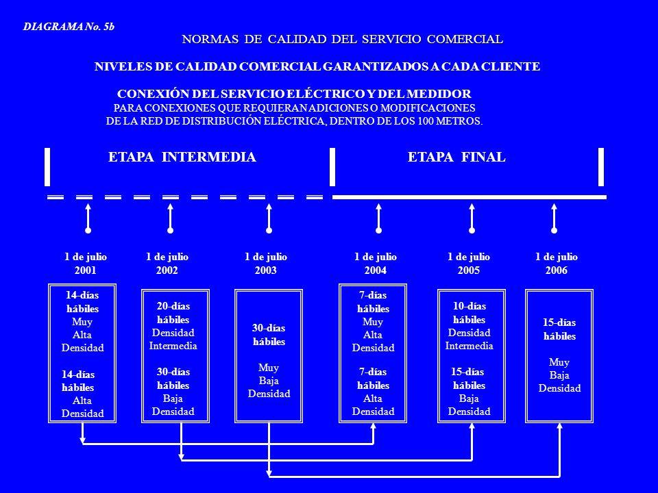 1 de julio 2001 1 de julio 2002 1 de julio 2003 1 de julio 2004 1 de julio 2005 1 de julio 2006 ETAPA INTERMEDIAETAPA FINAL NORMAS DE CALIDAD DEL SERV