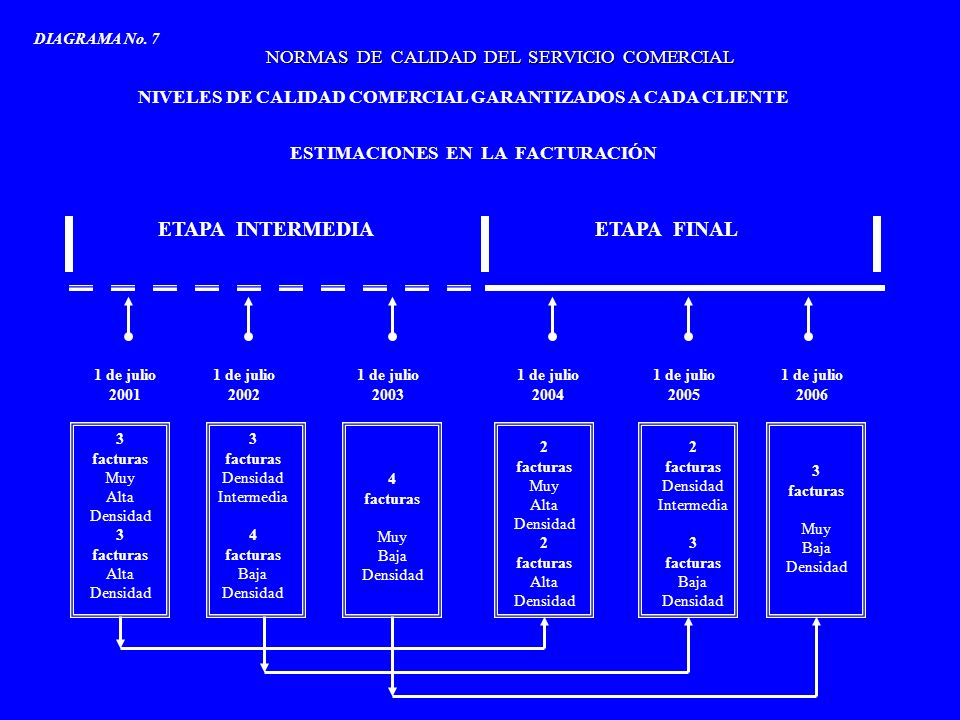 NORMAS DE CALIDAD DEL SERVICIO COMERCIAL NIVELES DE CALIDAD COMERCIAL GARANTIZADOS A CADA CLIENTE RECLAMACIONES POR INCONVENIENTES EN LA FACTURACIÓN Muy Alta Densidad Intermedia Muy Baja Densidad DIAGRAMA No.