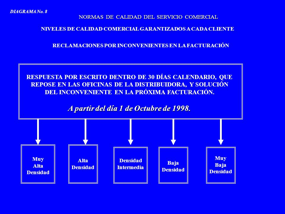 NORMAS DE CALIDAD DEL SERVICIO COMERCIAL NIVELES DE CALIDAD COMERCIAL GARANTIZADOS A CADA CLIENTE RECLAMACIONES POR INCONVENIENTES CON EL NIVEL DE TENSIÓN SUMINISTRADO 8-días hábiles, visita al sitio Muy Alta Densidad 10-días hábiles, visita al sitio Densidad Intermedia 15-días hábiles, visita al sitio Muy Baja Densidad DIAGRAMA No.
