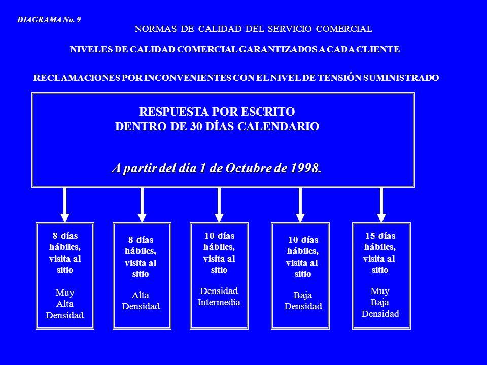 NORMAS DE CALIDAD DEL SERVICIO COMERCIAL NIVELES DE CALIDAD COMERCIAL GARANTIZADOS A CADA CLIENTE RECLAMACIONES POR INCONVENIENTES CON EL NIVEL DE TEN