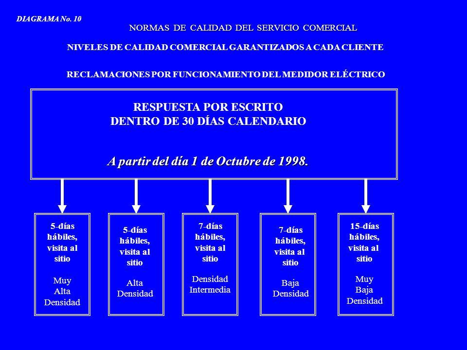 NORMAS DE CALIDAD DEL SERVICIO COMERCIAL NIVELES DE CALIDAD COMERCIAL GARANTIZADOS A CADA CLIENTE RECLAMACIONES POR FUNCIONAMIENTO DEL MEDIDOR ELÉCTRI