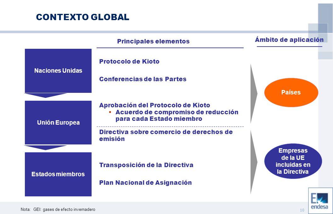 10 Nota:GEI: gases de efecto invernadero Naciones Unidas Unión Europea Estados miembros Protocolo de Kioto Conferencias de las Partes Aprobación del Protocolo de Kioto Acuerdo de compromiso de reducción para cada Estado miembro Directiva sobre comercio de derechos de emisión Principales elementos Transposición de la Directiva Plan Nacional de Asignación Países Empresas de la UE incluidas en la Directiva Ámbito de aplicación CONTEXTO GLOBAL