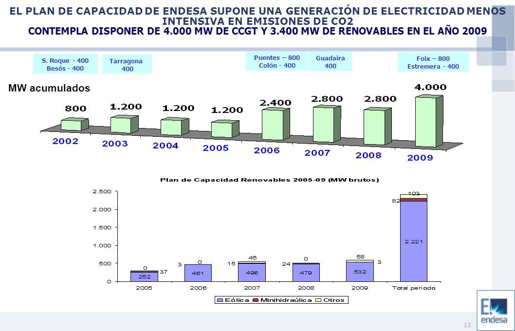 13 EL PLAN DE CAPACIDAD DE ENDESA SUPONE UNA GENERACIÓN DE ELECTRICIDAD MENOS INTENSIVA EN EMISIONES DE CO2 CONTEMPLA DISPONER DE 4.000 MW DE CCGT Y 3.400 MW DE RENOVABLES EN EL AÑO 2009 S.