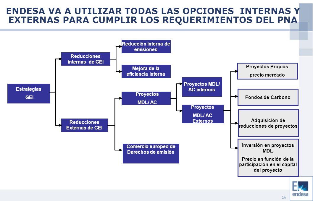 16 Estrategias GEI Reducciones internas de GEI Proyectos MDL/ AC Comercio europeo de Derechos de emisión Reducciones Externas de GEI Mejora de la eficiencia interna Reducción interna de emisiones Proyectos Propios precio mercado Proyectos MDL/ AC Externos Proyectos MDL/ AC internos Fondos de Carbono Adquisición de reducciones de proyectos Inversión en proyectos MDL Precio en función de la participación en el capital del proyecto ENDESA VA A UTILIZAR TODAS LAS OPCIONES INTERNAS Y EXTERNAS PARA CUMPLIR LOS REQUERIMIENTOS DEL PNA