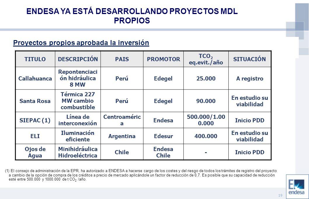 19 ENDESA YA ESTÁ DESARROLLANDO PROYECTOS MDL PROPIOS Proyectos propios aprobada la inversión (1) El consejo de administración de la EPR, ha autorizad