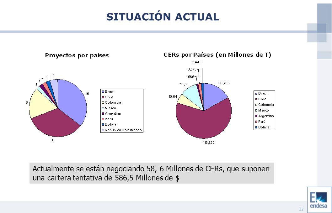 22 Actualmente se están negociando 58, 6 Millones de CERs, que suponen una cartera tentativa de 586,5 Millones de $ SITUACIÓN ACTUAL