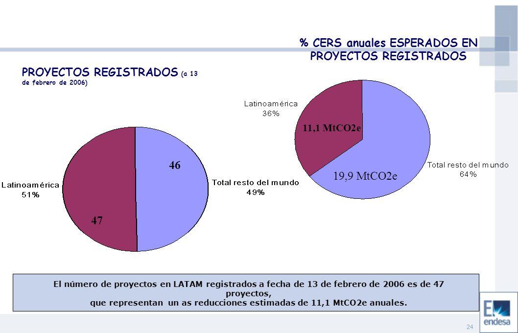 24 47 46 PROYECTOS REGISTRADOS (a 13 de febrero de 2006) % CERS anuales ESPERADOS EN PROYECTOS REGISTRADOS 11,1 MtCO2e 19,9 MtCO2e El número de proyectos en LATAM registrados a fecha de 13 de febrero de 2006 es de 47 proyectos, que representan un as reducciones estimadas de 11,1 MtCO2e anuales.