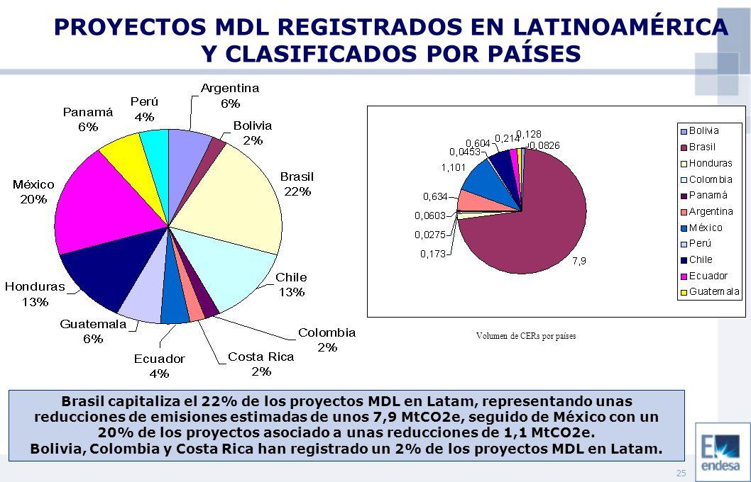 25 PROYECTOS MDL REGISTRADOS EN LATINOAMÉRICA Y CLASIFICADOS POR PAÍSES Brasil capitaliza el 22% de los proyectos MDL en Latam, representando unas reducciones de emisiones estimadas de unos 7,9 MtCO2e, seguido de México con un 20% de los proyectos asociado a unas reducciones de 1,1 MtCO2e.
