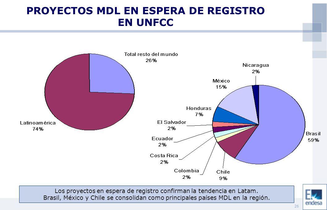 26 PROYECTOS MDL EN ESPERA DE REGISTRO EN UNFCC Los proyectos en espera de registro confirman la tendencia en Latam. Brasil, México y Chile se consoli