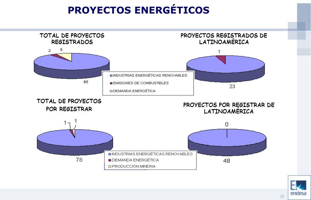 28 TOTAL DE PROYECTOS REGISTRADOS PROYECTOS REGISTRADOS DE LATINOAMÉRICA TOTAL DE PROYECTOS POR REGISTRAR PROYECTOS POR REGISTRAR DE LATINOAMÉRICA PROYECTOS ENERGÉTICOS
