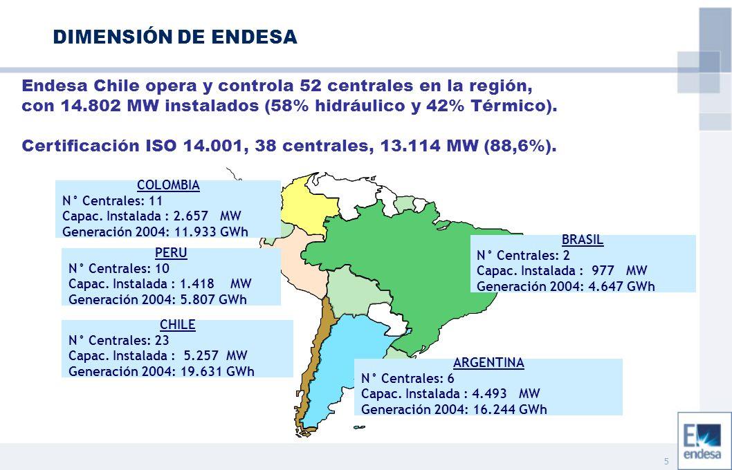 6 Endesa opera y controla 6 Distribuidoras en la región, con más de 11 millones de Clientes.
