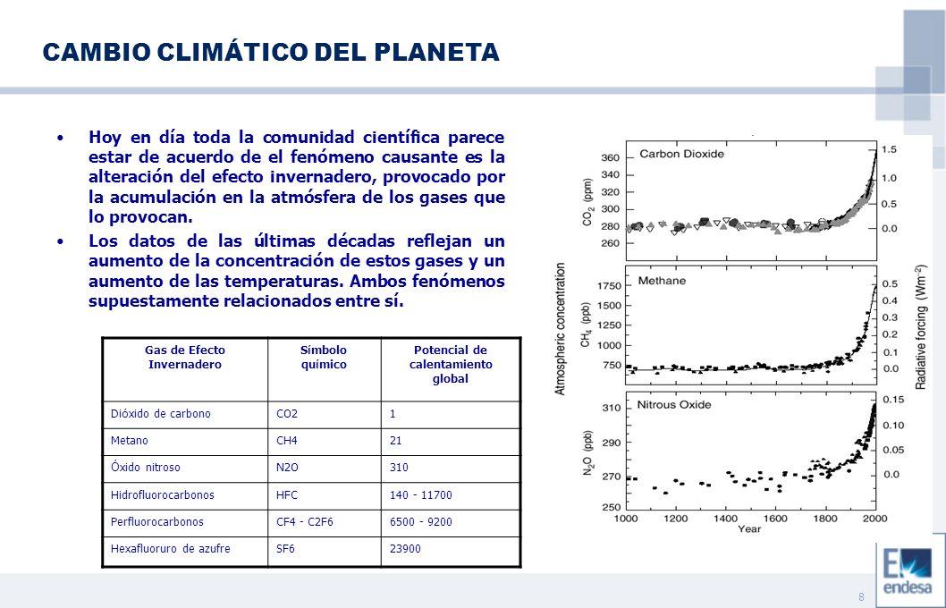 9 Convención Marco de Naciones Unidas sobre Cambio Climático (Marca la política general) Protocolo de Kioto (Desarrolla la Convención) Países Anexo I ((Reducción de emisiones) Países no Anexo I Unión Europea (España +15% Italia -6.5% Francia 0%...) No Unión Europea (Compromisos de reducción) Planes Nacionales de Asignación de Derechos a Instalaciones Mecanismos flexibles (Complementan las acciones domésticas) Comercio de Emisiones (Mecanismo de flexibilidad) Acciones conjuntas (Mecanismo de flexibilidad) Desarrollo limpio (Mecanismo de flexibilidad) LA RESPUESTA INTERNACIONAL Por el Protocolo de Kyoto, los países desarrollados (anexo I de la Convención) asumen el compromiso de reducir, durante el período 2008-2012, un 5% de sus emisiones antropógenas de gases efecto invernadero, respecto a los niveles de 1990 – año base.