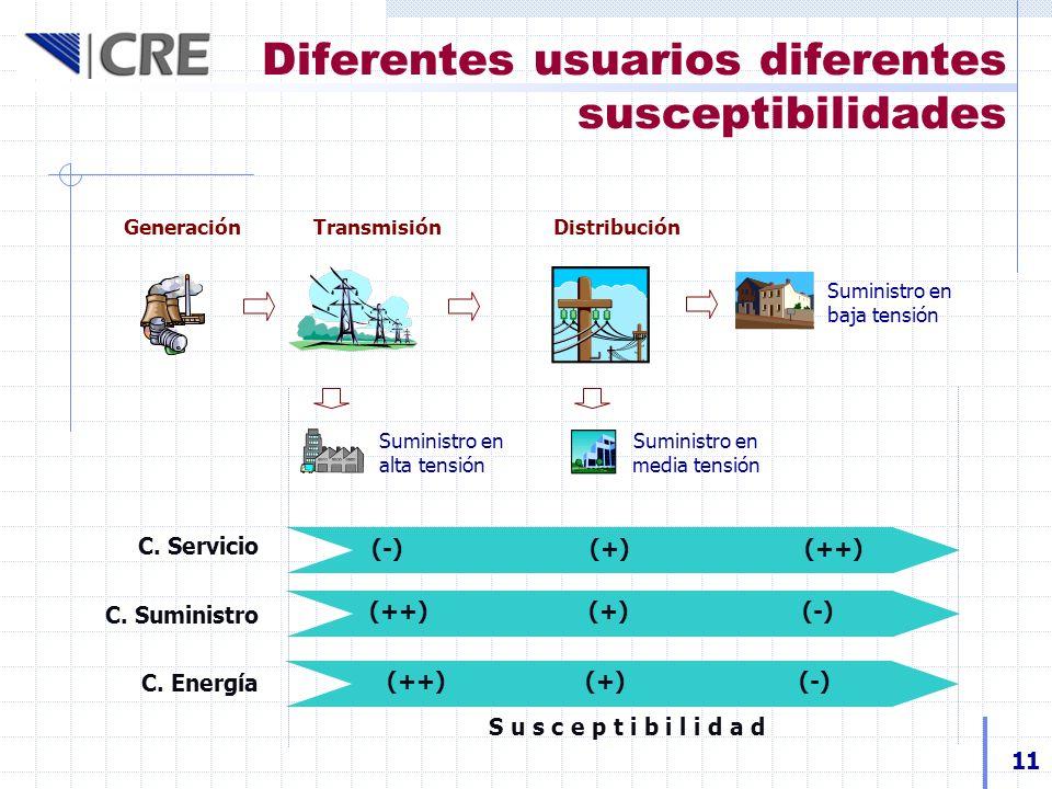 Diferentes usuarios diferentes susceptibilidades 11 Suministro en baja tensión Generación Transmisión Distribución Suministro en alta tensión Suminist