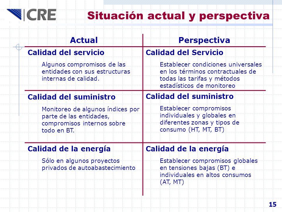 Situación actual y perspectiva ActualPerspectiva Calidad del servicio Algunos compromisos de las entidades con sus estructuras internas de calidad. Ca