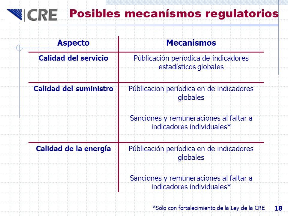 Posibles mecanísmos regulatorios AspectoMecanismos Calidad del servicioPúblicación períodica de indicadores estadísticos globales Calidad del suminist