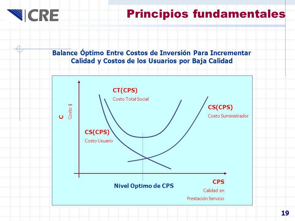 Principios fundamentales 19 CS(CPS) Costo Suministrador CS(CPS) Costo Usuario CT(CPS) Costo Total Social CPS Calidad en Prestación Servicio C Costo $