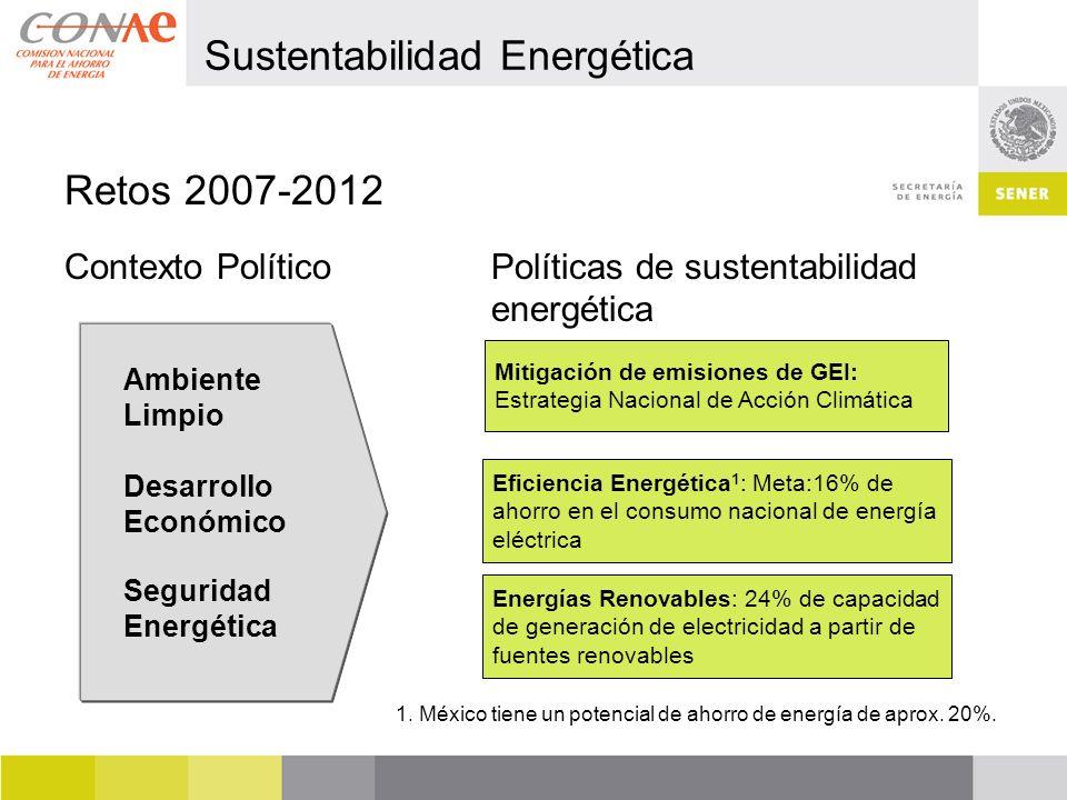 Retos 2007-2012 Contexto PolíticoPolíticas de sustentabilidad energética Ambiente Limpio Desarrollo Económico Seguridad Energética Mitigación de emisiones de GEI: Estrategia Nacional de Acción Climática Eficiencia Energética 1 : Meta:16% de ahorro en el consumo nacional de energía eléctrica Energías Renovables: 24% de capacidad de generación de electricidad a partir de fuentes renovables 1.
