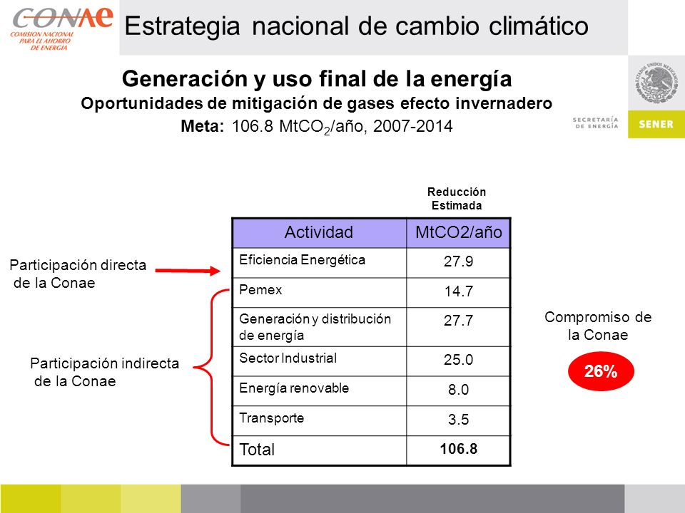Generación y uso final de la energía Oportunidades de mitigación de gases efecto invernadero Meta: 106.8 MtCO 2 /año, 2007-2014 Estrategia nacional de cambio climático ActividadMtCO2/año Eficiencia Energética 27.9 Pemex 14.7 Generación y distribución de energía 27.7 Sector Industrial 25.0 Energía renovable 8.0 Transporte 3.5 Total 106.8 Participación directa de la Conae Participación indirecta de la Conae Compromiso de la Conae 26% Reducción Estimada