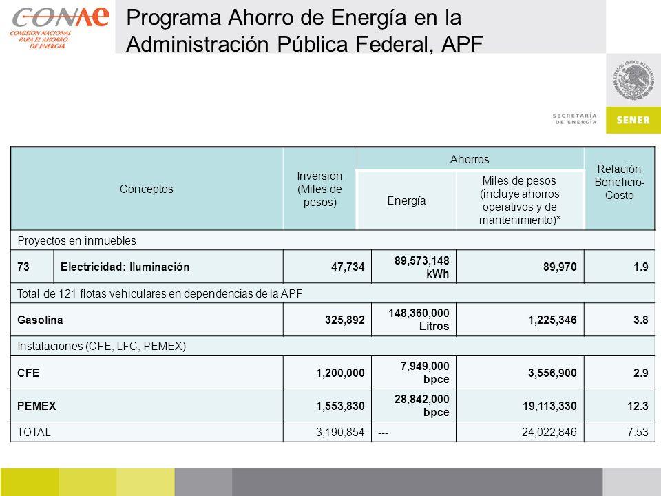 Programa Ahorro de Energía en la Administración Pública Federal, APF Conceptos Inversión (Miles de pesos) Ahorros Relación Beneficio- Costo Energía Miles de pesos (incluye ahorros operativos y de mantenimiento)* Proyectos en inmuebles 73Electricidad: Iluminación47,734 89,573,148 kWh 89,9701.9 Total de 121 flotas vehiculares en dependencias de la APF Gasolina325,892 148,360,000 Litros 1,225,3463.8 Instalaciones (CFE, LFC, PEMEX) CFE1,200,000 7,949,000 bpce 3,556,9002.9 PEMEX1,553,830 28,842,000 bpce 19,113,33012.3 TOTAL3,190,854---24,022,8467.53