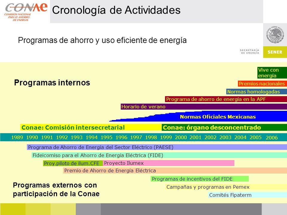 19891990199119921993199419951996199719981999200020012002200320042005 2006 Conae: Comisión intersecretarial Programa de Ahorro de Energía del Sector El