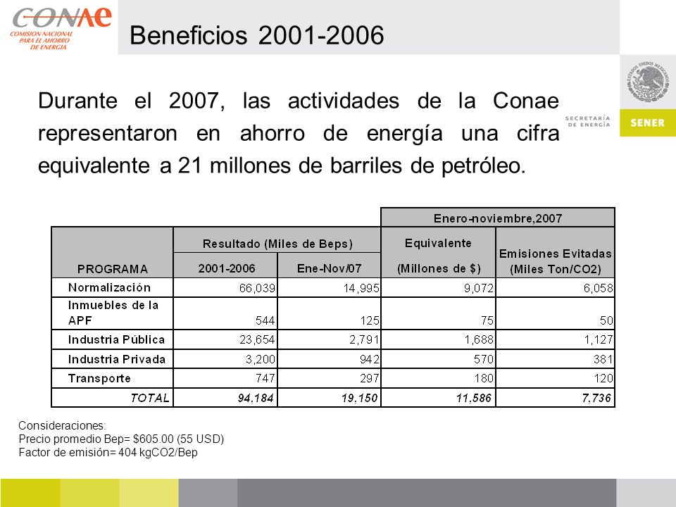 Consideraciones: Precio promedio Bep= $605.00 (55 USD) Factor de emisión= 404 kgCO2/Bep Durante el 2007, las actividades de la Conae representaron en ahorro de energía una cifra equivalente a 21 millones de barriles de petróleo.