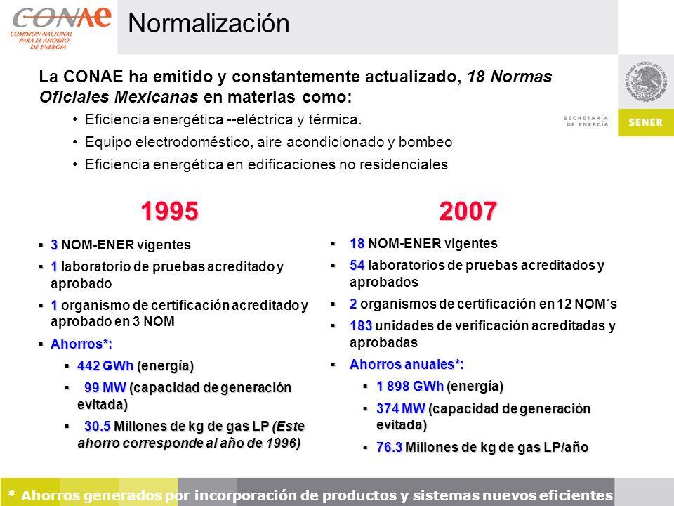 * Ahorros generados por incorporación de productos y sistemas nuevos eficientes Normalización La CONAE ha emitido y constantemente actualizado, 18 Normas Oficiales Mexicanas en materias como: Eficiencia energética --eléctrica y térmica.