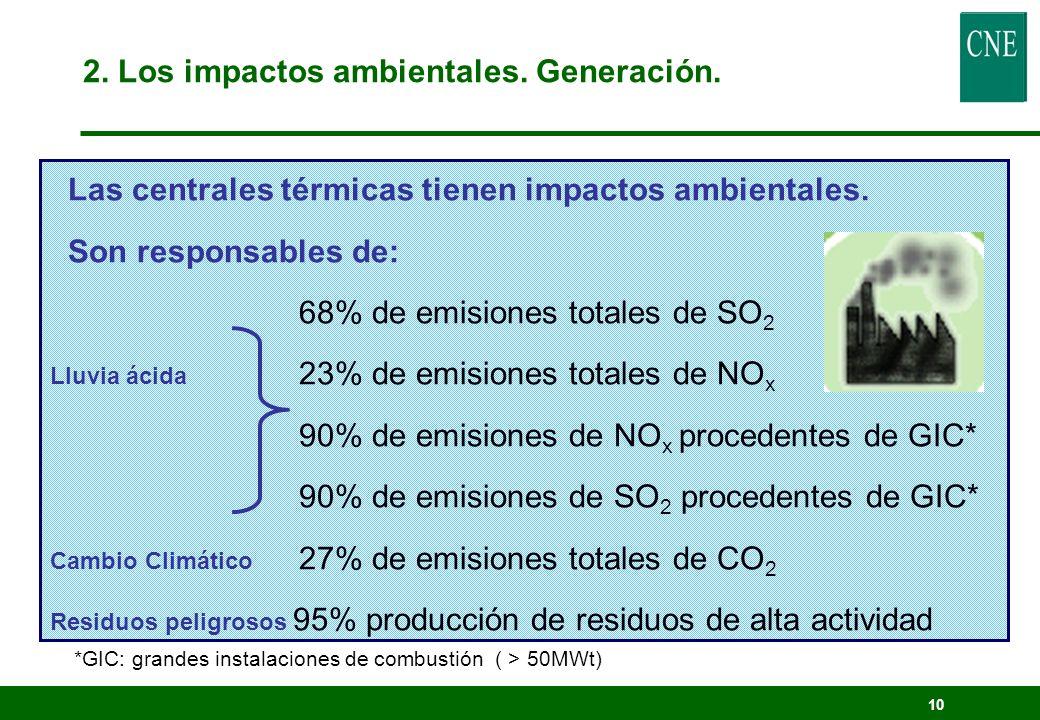 9 Central térmica carbón/petróleo/ gas natural 2. Los impactos ambientales. Generación.