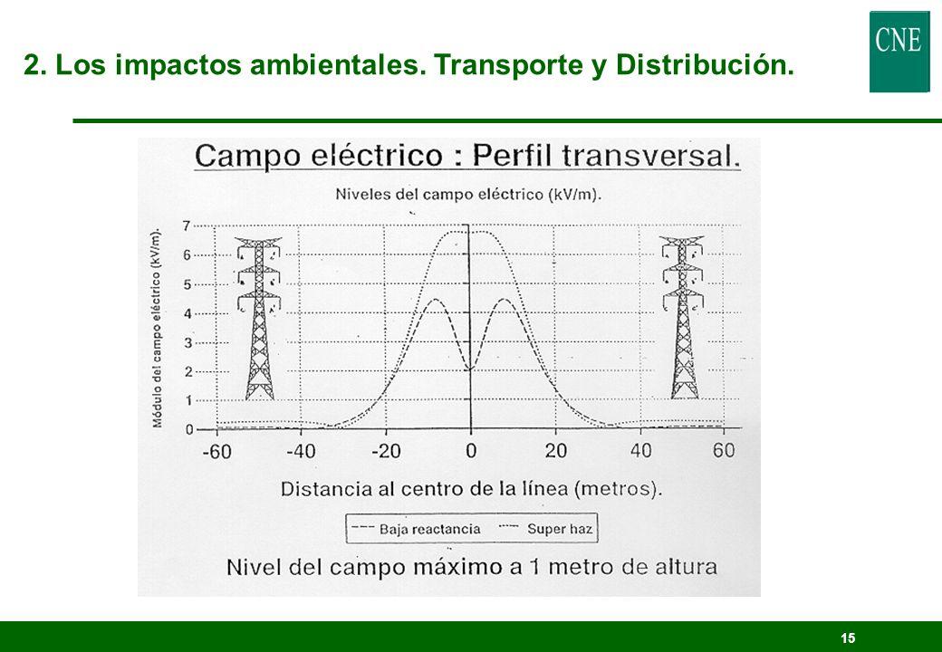 14 - Inducción electrostática - Inducción electromagnética - Pérdidas de energía (a través del calor) - Ruido audible - Radio-interferencias - Posible