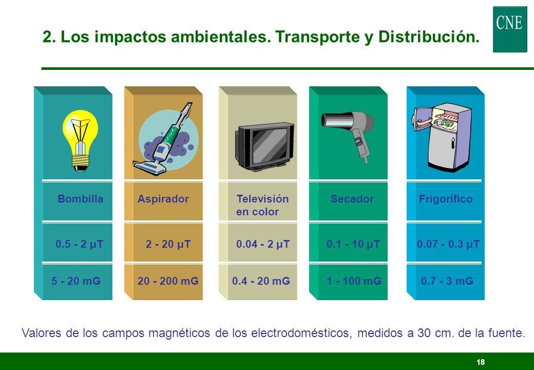 17 2. Los impactos ambientales. Transporte y Distribución.