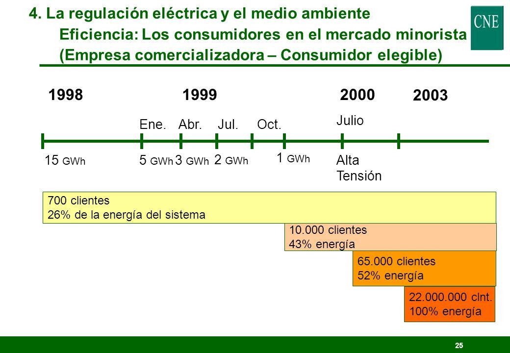 24 Régimen especial lProducción de instalaciones P<=50MW que utilicen: lIncorpora su energía excedentaria a la red ó a participan voluntariamente en e