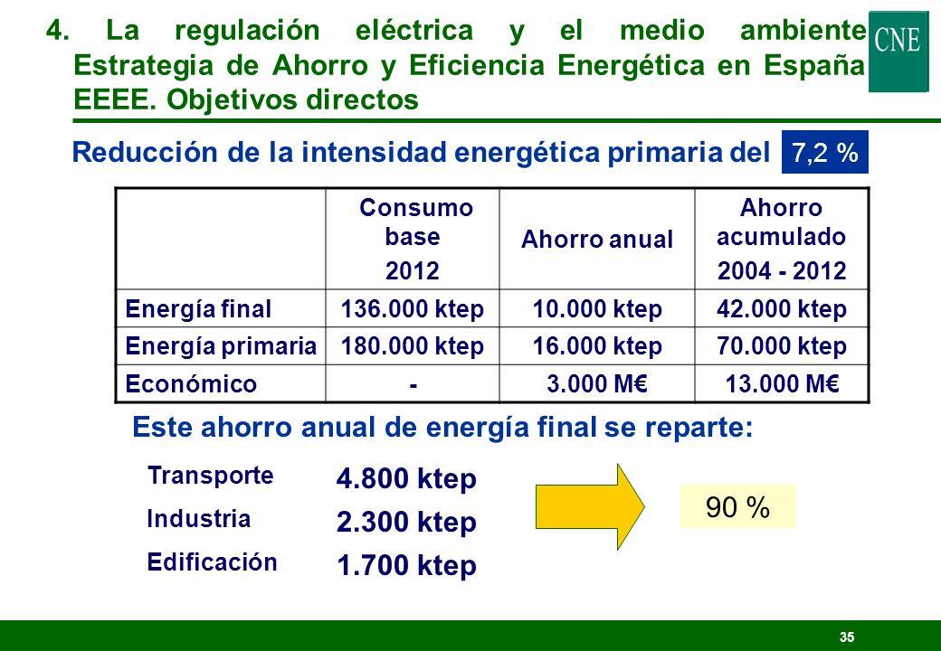 34 Objetivo: Promover la eficiencia energética implicando a todos los sectores. Garantizar el suministro de energía (alta dependencia exterior). Incre