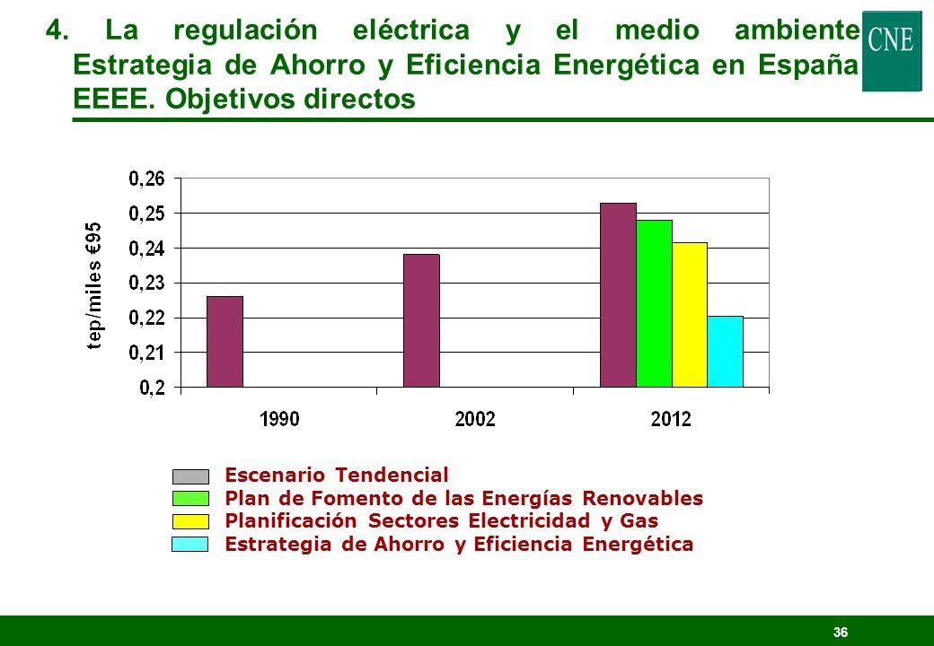 35 Reducción de la intensidad energética primaria del Consumo base 2012 Ahorro anual Ahorro acumulado 2004 - 2012 Energía final136.000 ktep10.000 ktep