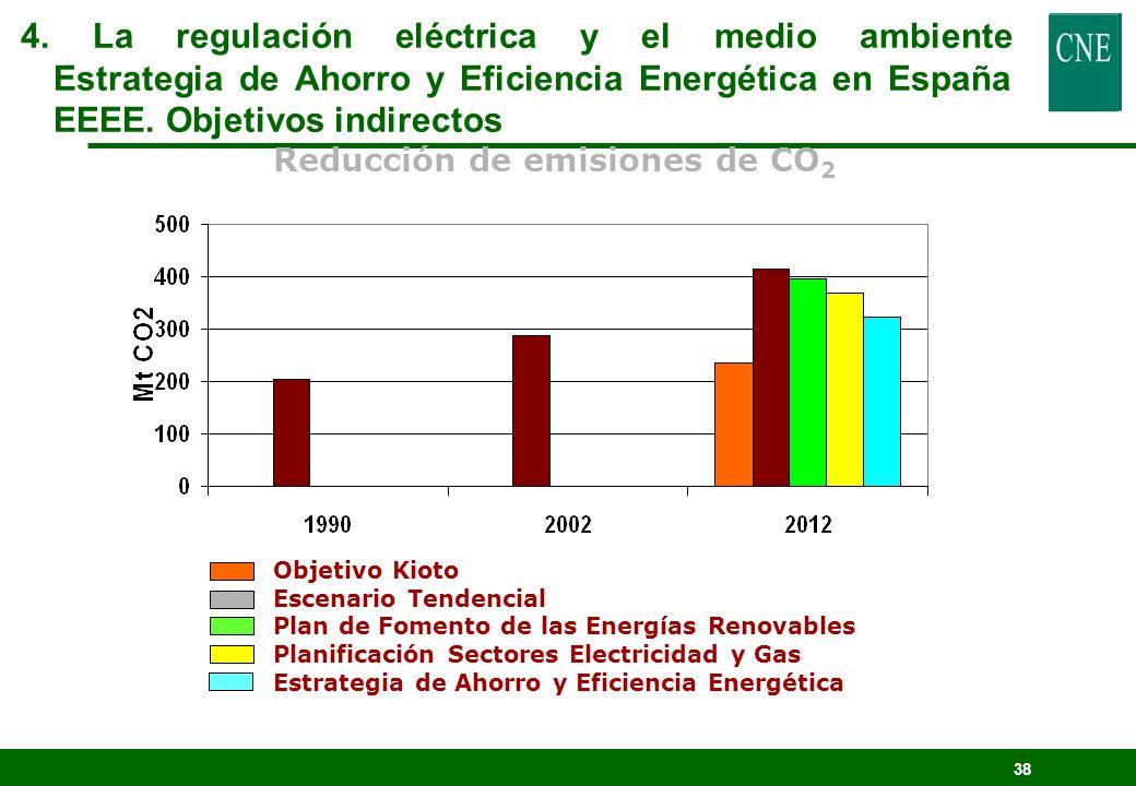 37 Incremento de la competitividad y mejora del empleo Mejora del autoabastecimiento (hasta el 27%) Reducción de las emisiones Anuales (a partir de 20