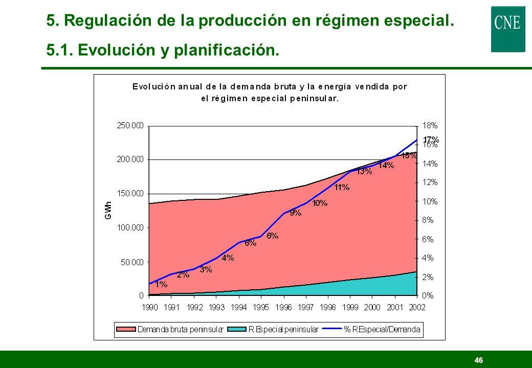 45 1.033 Instalaciones* * Registro de Instalaciones de Producción en Régimen Ordinario 2.700 Instalaciones 5. Regulación de la producción en régimen e