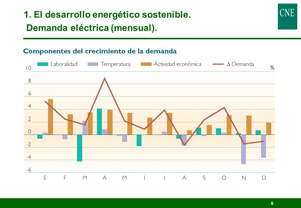4 1. El desarrollo energético sostenible. Demanda eléctrica (anual).