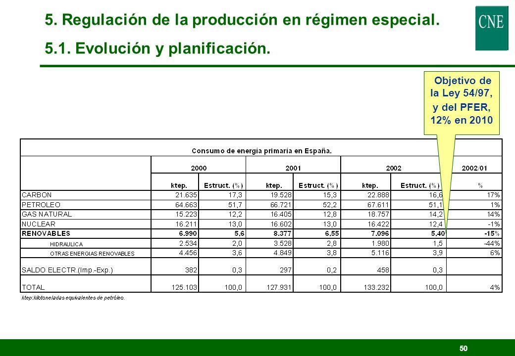 49 Objetivo de la Directiva: 29% en 2010 5. Regulación de la producción en régimen especial. 5.1. Evolución y planificación.