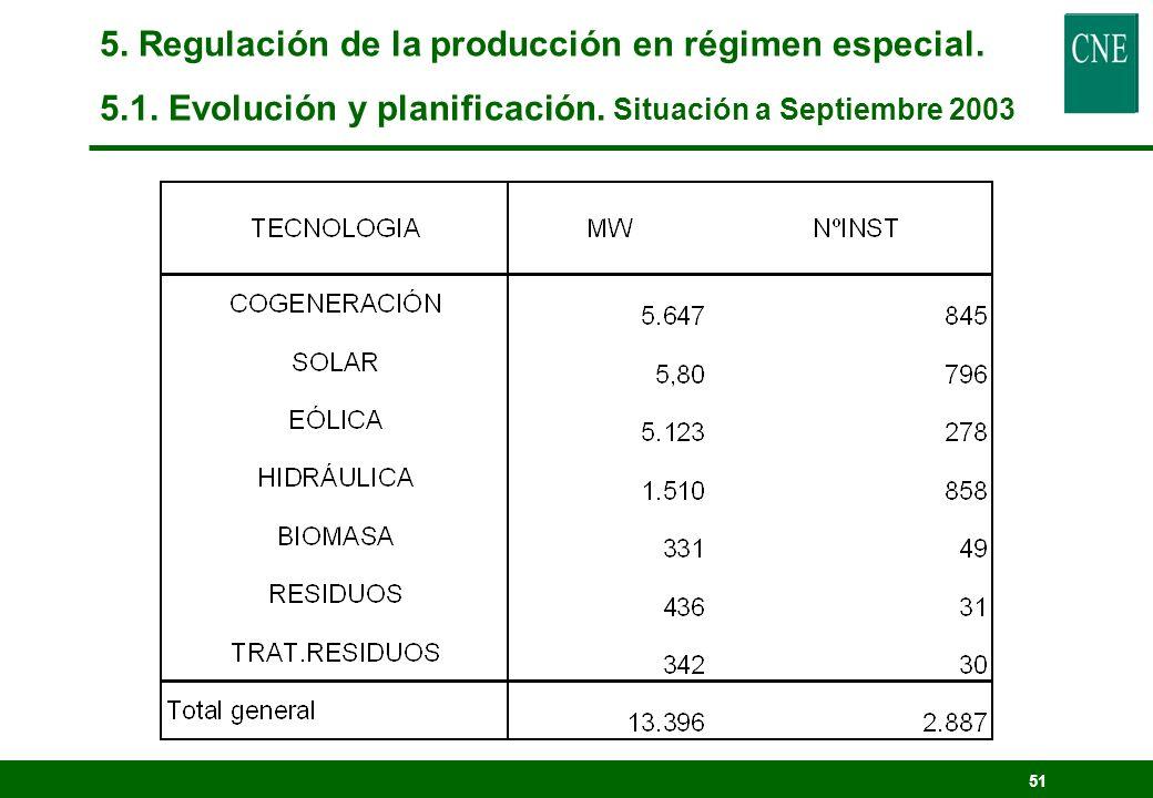 50 Objetivo de la Ley 54/97, y del PFER, 12% en 2010 5. Regulación de la producción en régimen especial. 5.1. Evolución y planificación.