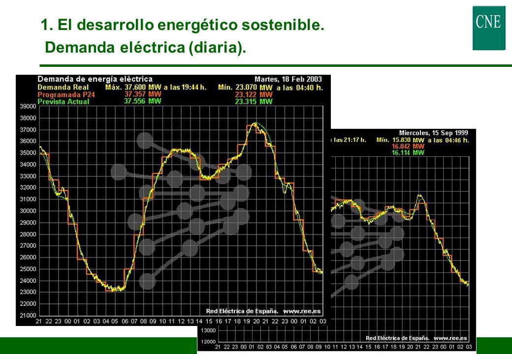 5 1. El desarrollo energético sostenible. Demanda eléctrica (mensual).