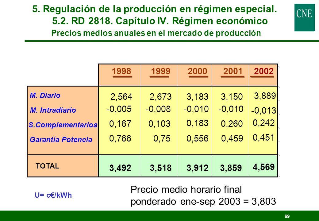 68 5. Regulación de la producción en régimen especial. 5.2. RD 2818. Capítulo IV. Régimen económico Sep 2003. Precios mercado a efectos del Artículo 2