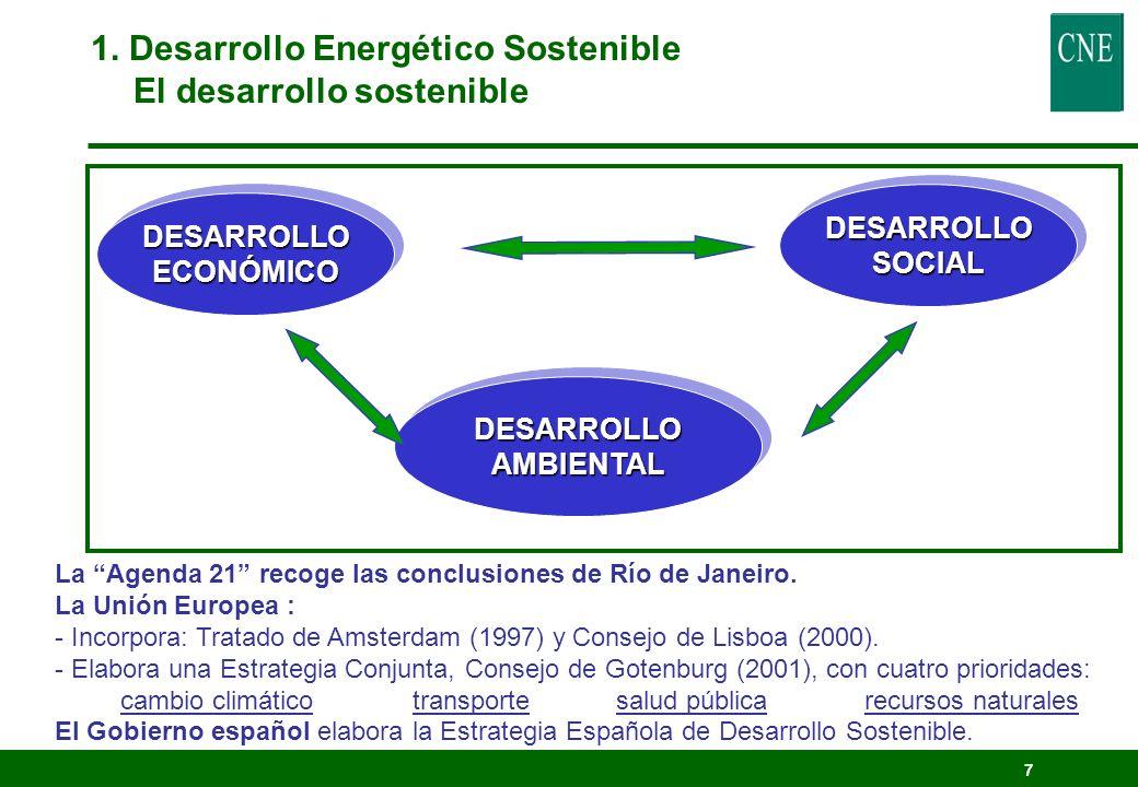 6 1. El desarrollo energético sostenible. Demanda eléctrica (diaria).