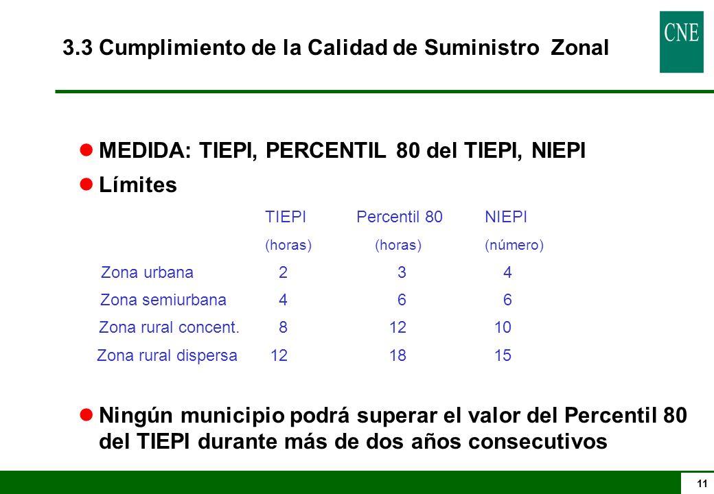 11 3.3 Cumplimiento de la Calidad de Suministro Zonal lMEDIDA: TIEPI, PERCENTIL 80 del TIEPI, NIEPI lLímites TIEPI Percentil 80NIEPI (horas)(horas)(nú