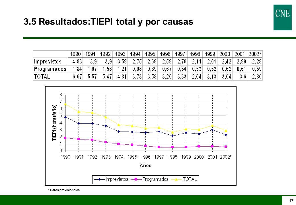 17 3.5 Resultados:TIEPI total y por causas * Datos provisionales
